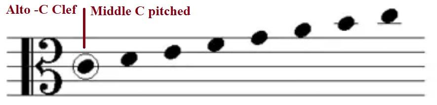 Alto clef or C clef