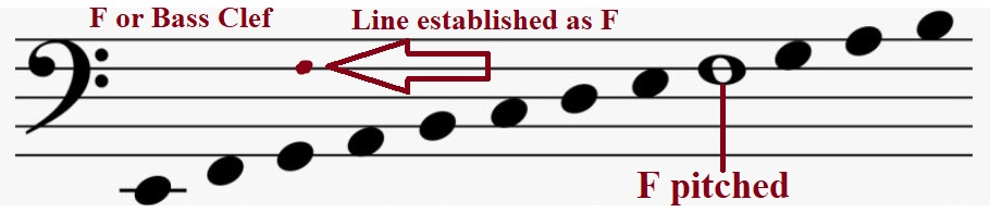 Bass or F Clef