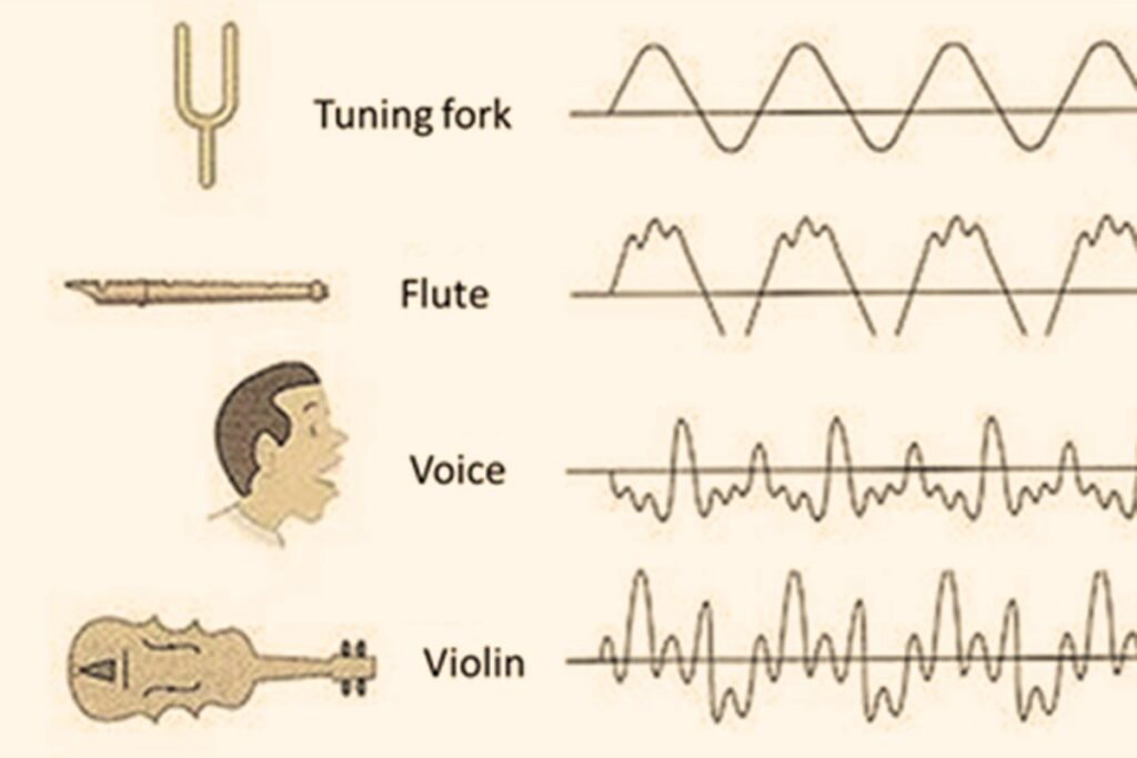 Timbre of musical-tone-and-sound