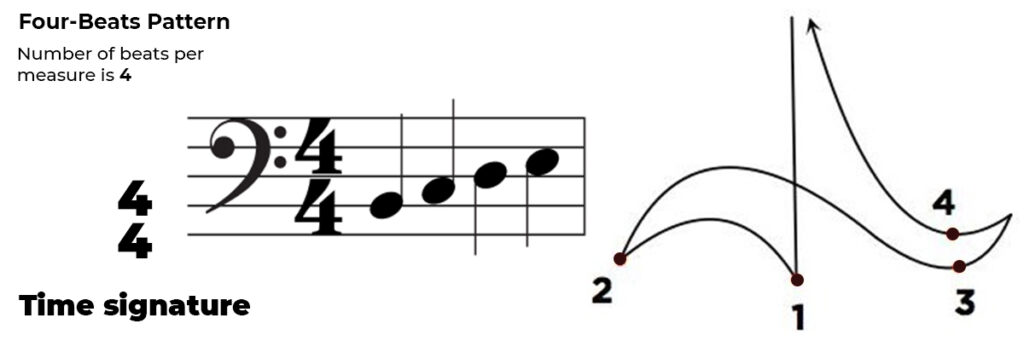 Guide To The Music Conducting Beat Patterns