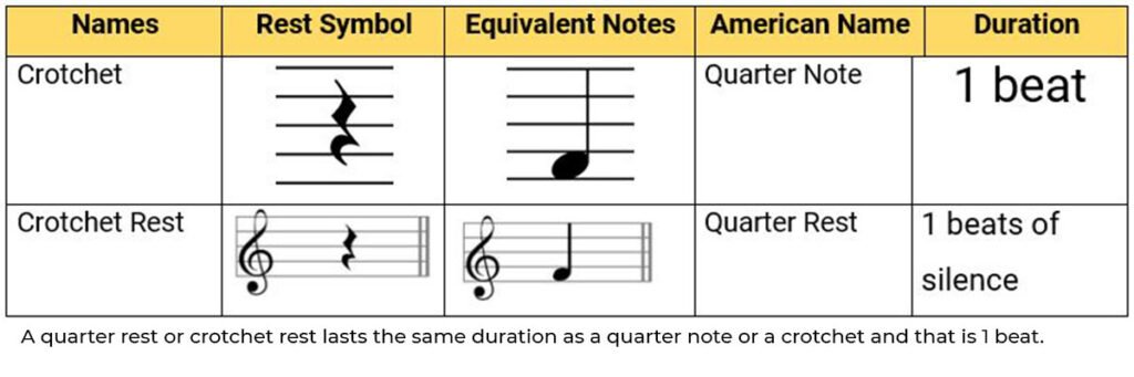 Musical Rest In Sheet Music -quarter rest